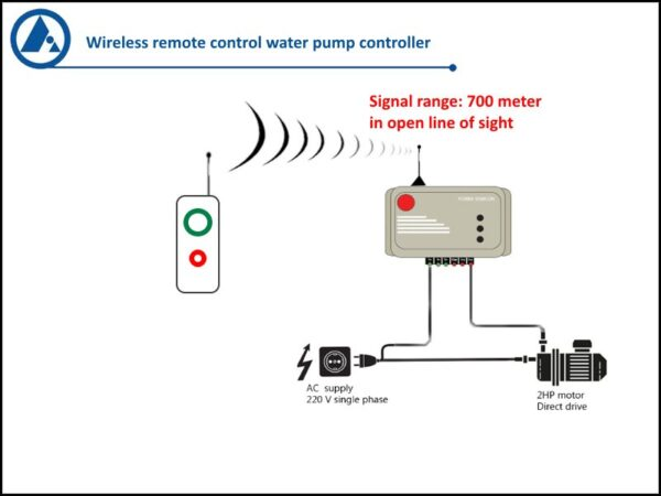 FORBIX-SEMICON-wireless-motor-pump-controller-500m