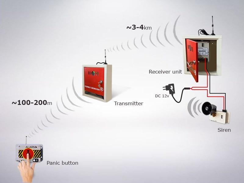 Wireless long range transmitter receiver, FORBIX SEMICON