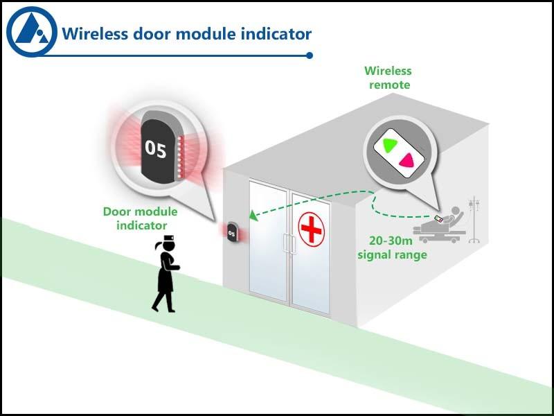 Door module indicator nurse call application, FORBIX SEMICON