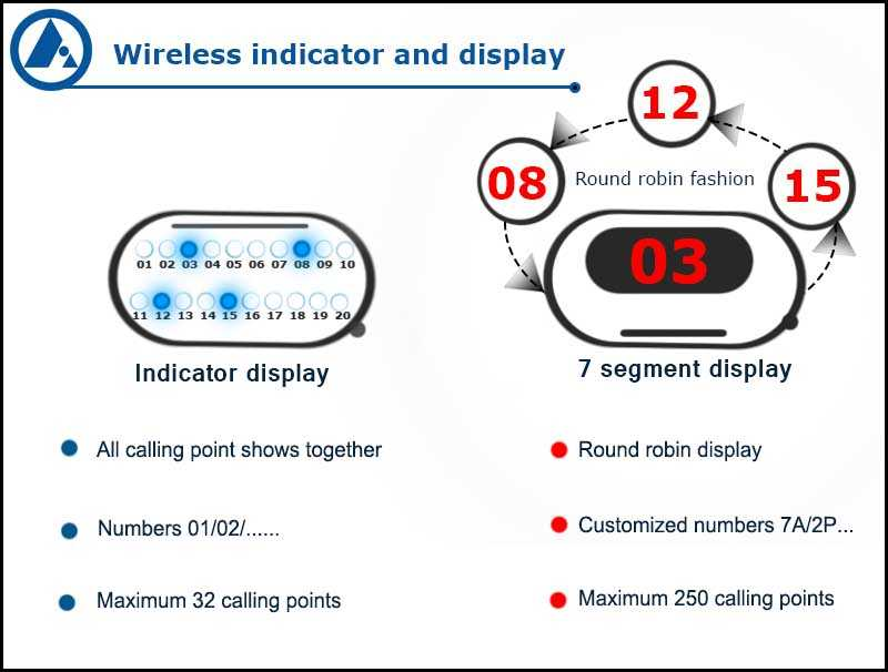 Nurse call system indicator v/s display, FORBIX SEMICON