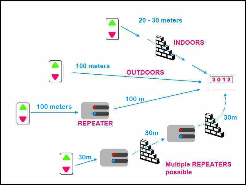 Wireless repeater signal booster, FORBIX SEMICON