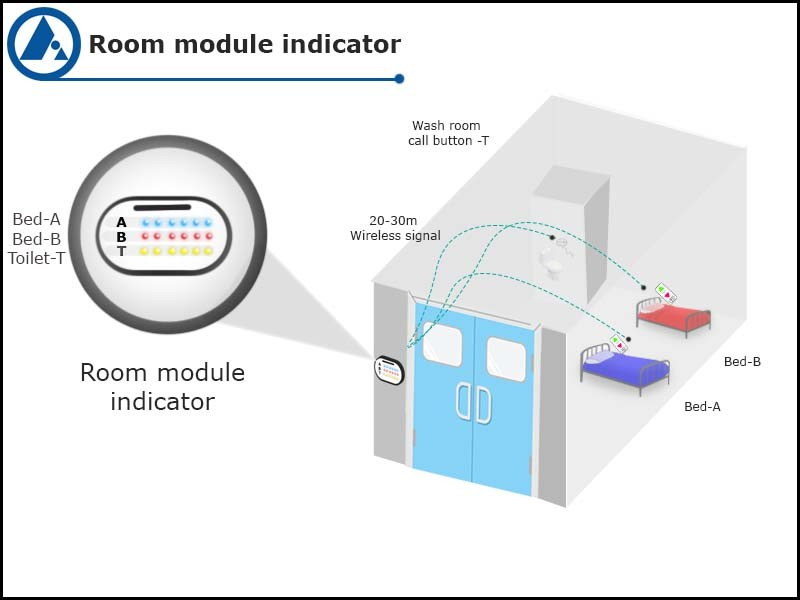 Room module indicator, wireless nurse call, FORBIX SEMICON