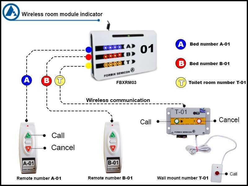 Room module indicator wireless nurse call, FORBIX SEMICON
