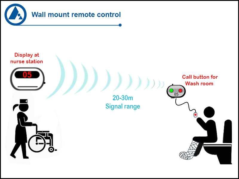 Washroom nurse call button application, FORBIX SEMICON
