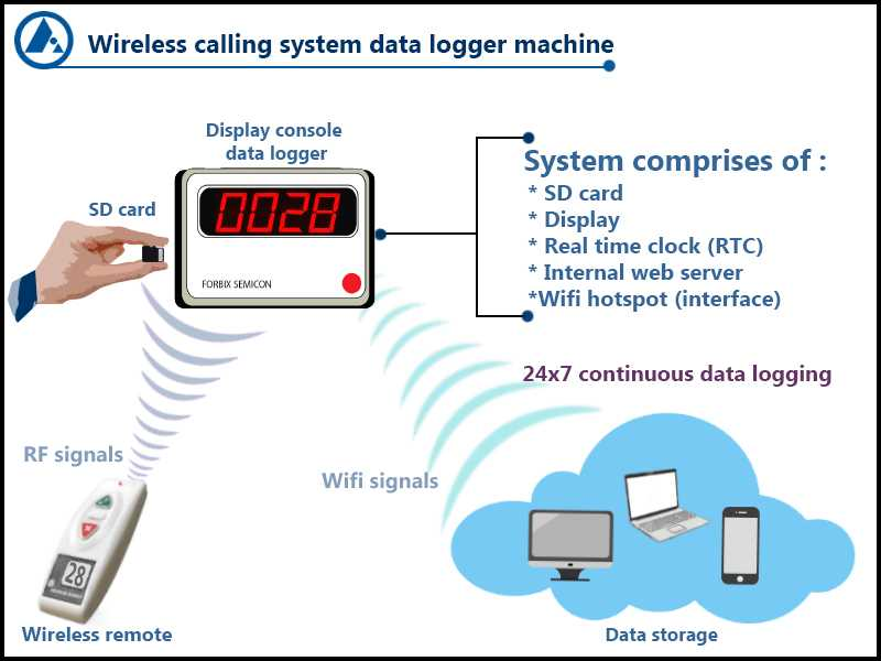 Data logger, nurse call, wireless automation, panic alarm, FORBIX SEMICON