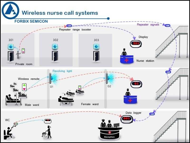 Wireless nurse call system advantages, FORBIX SEMICON