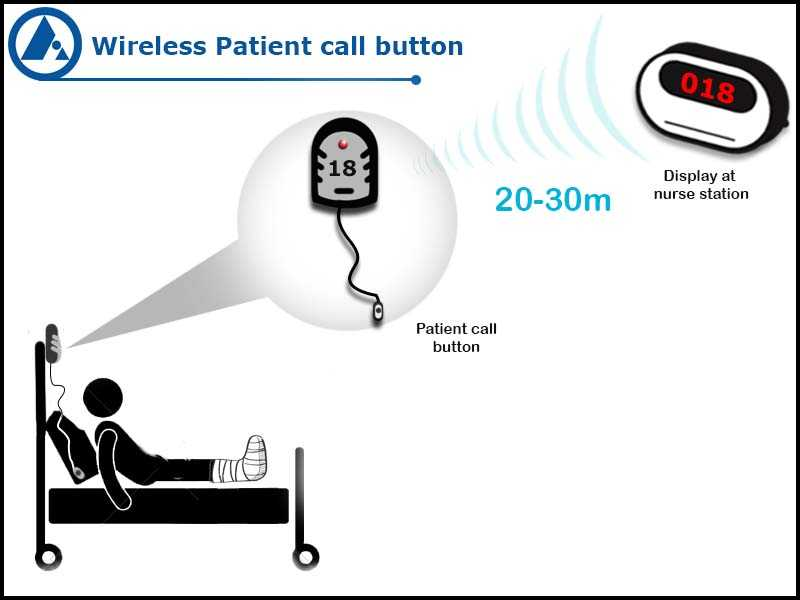 Wireless patient call button application, FORBIX SEMICON