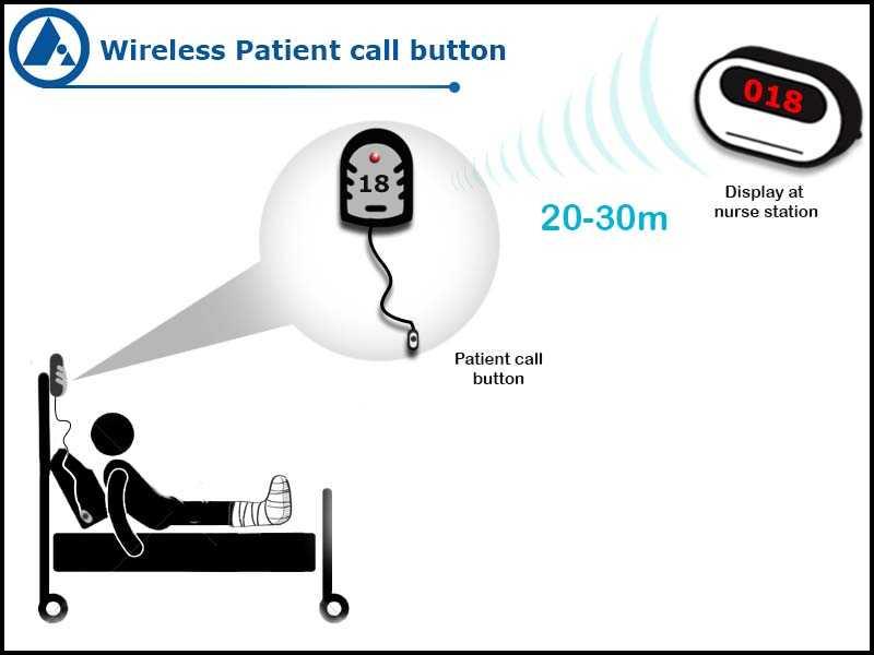 Wireless patient nurse call button application FORBIX SEMICON