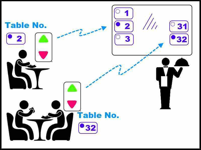 restaurant waiter calling system, wireless remote button