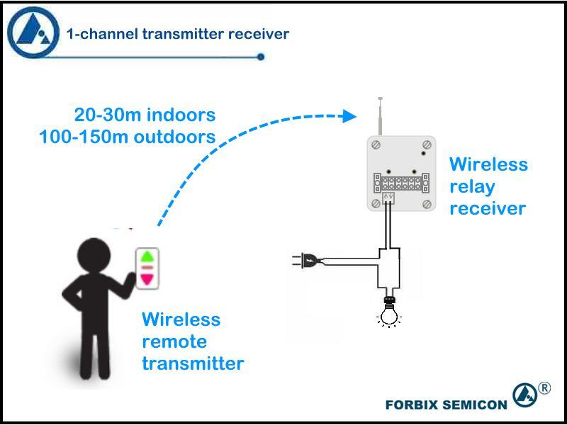 1 channel remote transmitter receiver, FORBIX SEMICON