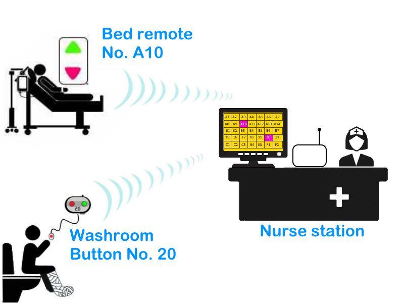 Nurse call station LCD monitor display, FORBIX SEMICON