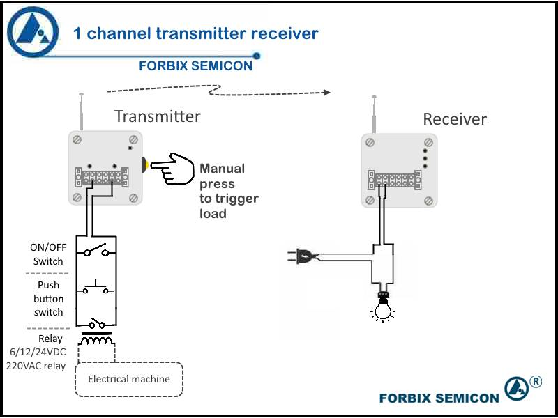 Single channel wireless transmitter receiver