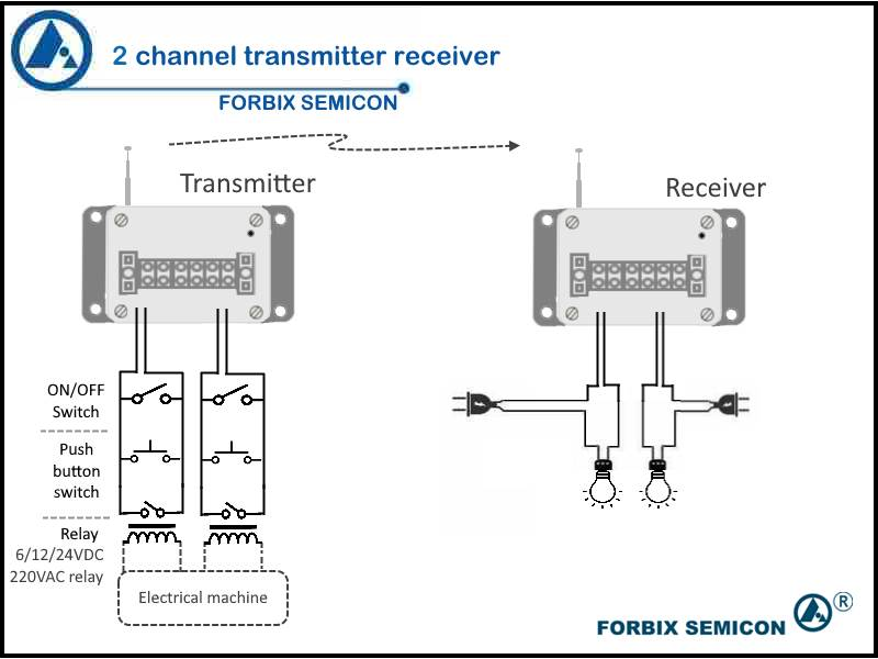 2 channel wireless transmitter receiver application, FORBIX SEMICON