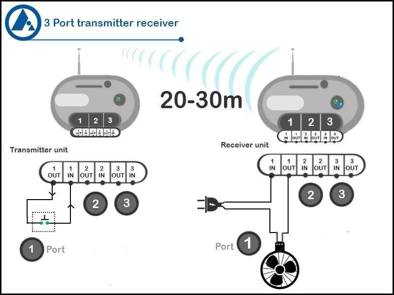 3 channel wireless transmitter receiver application, FORBIX SEMICON