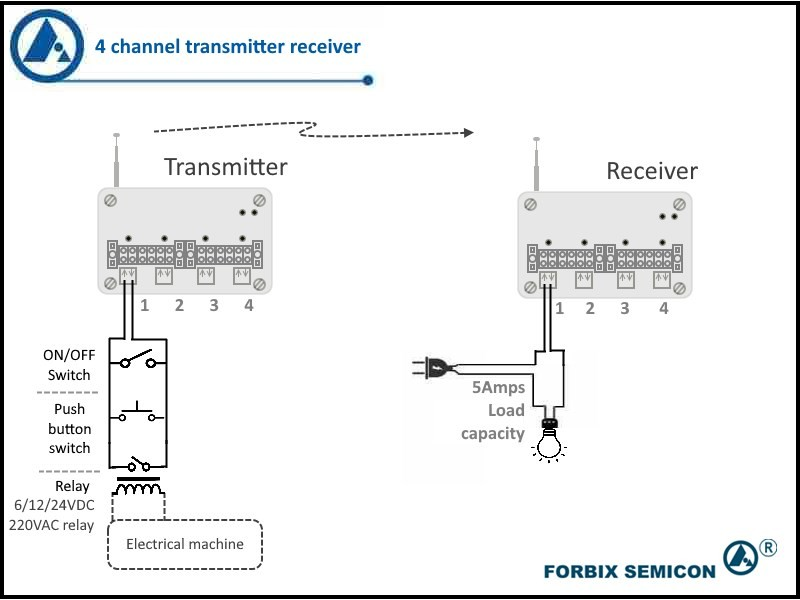 4 channel wireless transmitter receiver application, FORBIX SEMICON