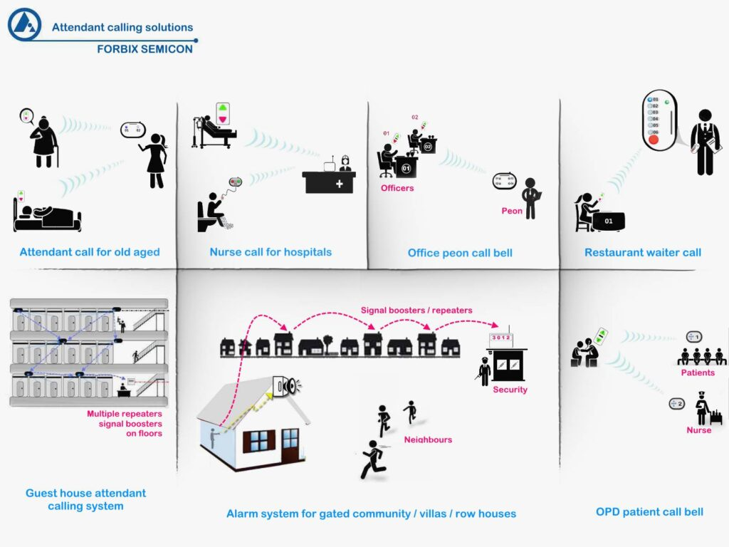 FORBIX SEMICON wireless attendant calling application